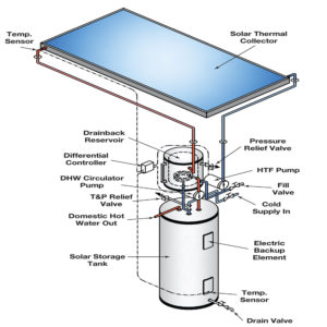 API Energy ACTIVE SYSTEM–FORCED SOLAR WATER HEATING SYSTEM