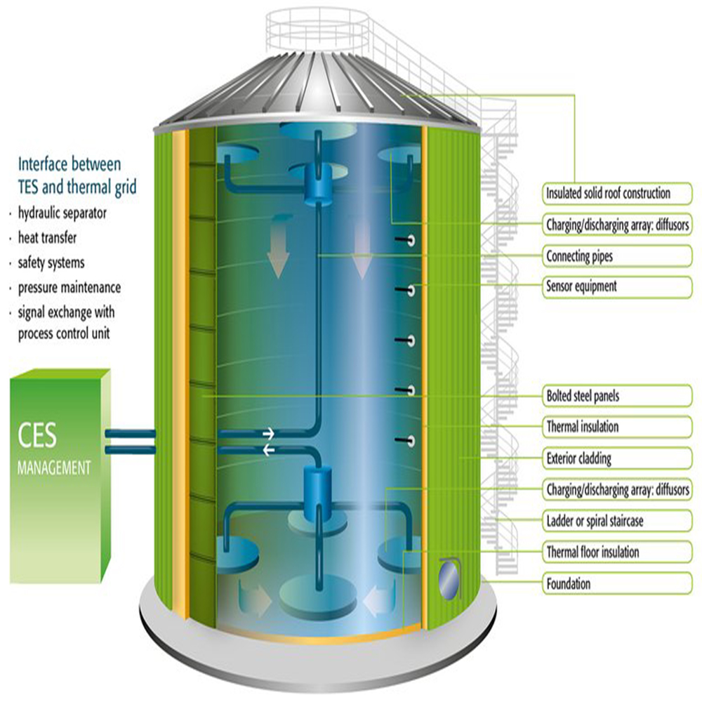 Cold Water Storage Tank Glass