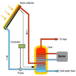 API Energy active_solar_heating_system