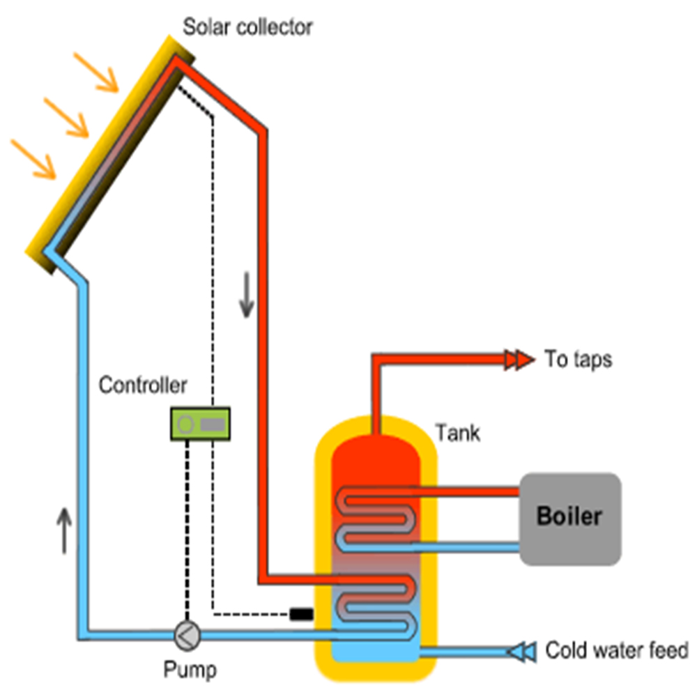 Active System Forced Solar Water Heating System Api Energy
