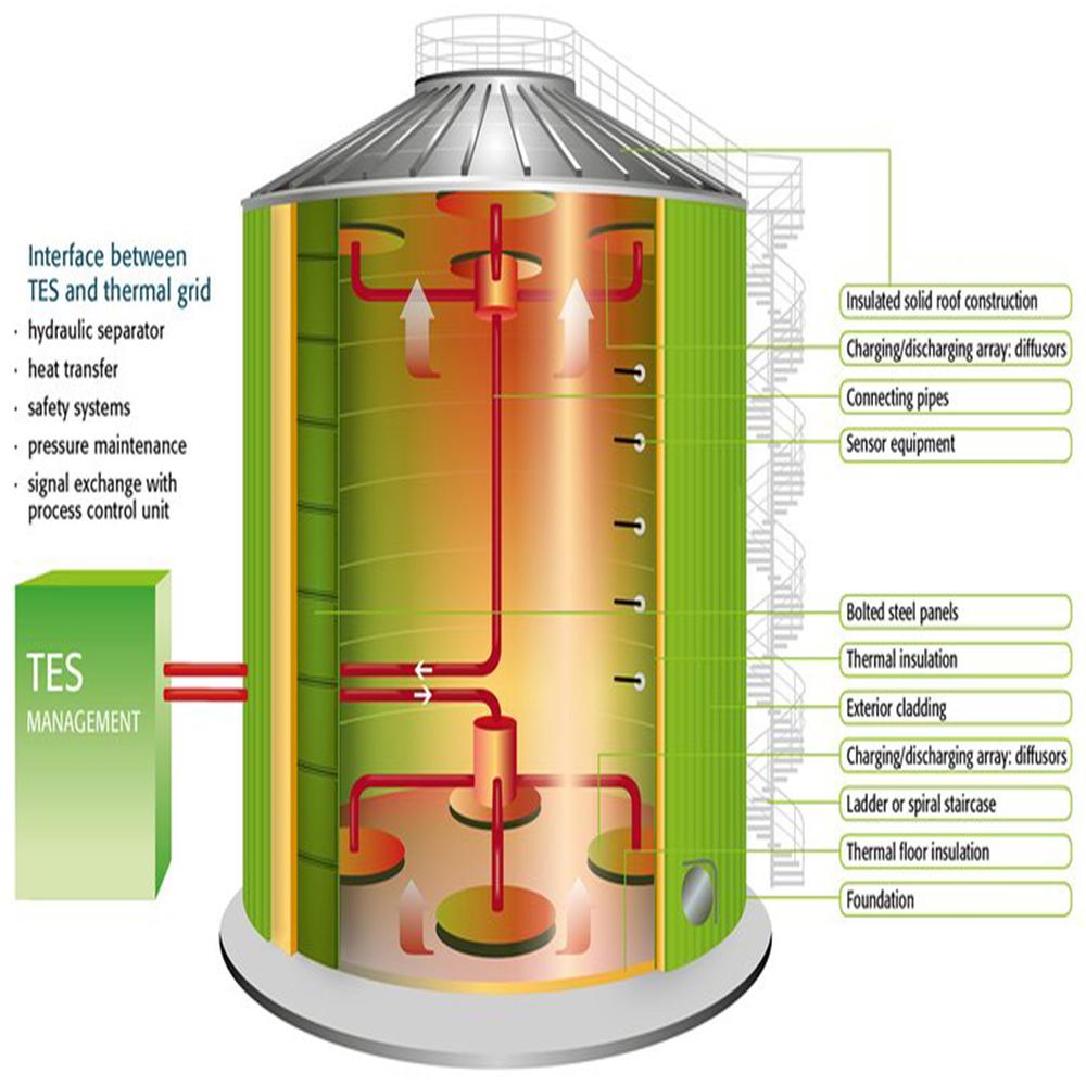 Storage Thermal Energy Storage Tes Water Ice Api